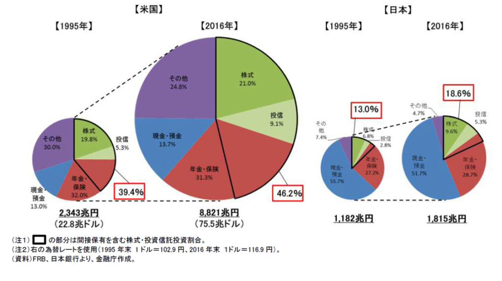 資産配分日米比較
