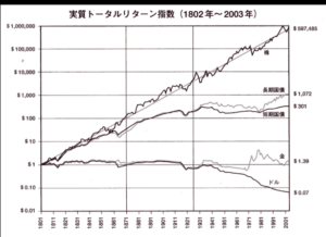 200年トータルリターン