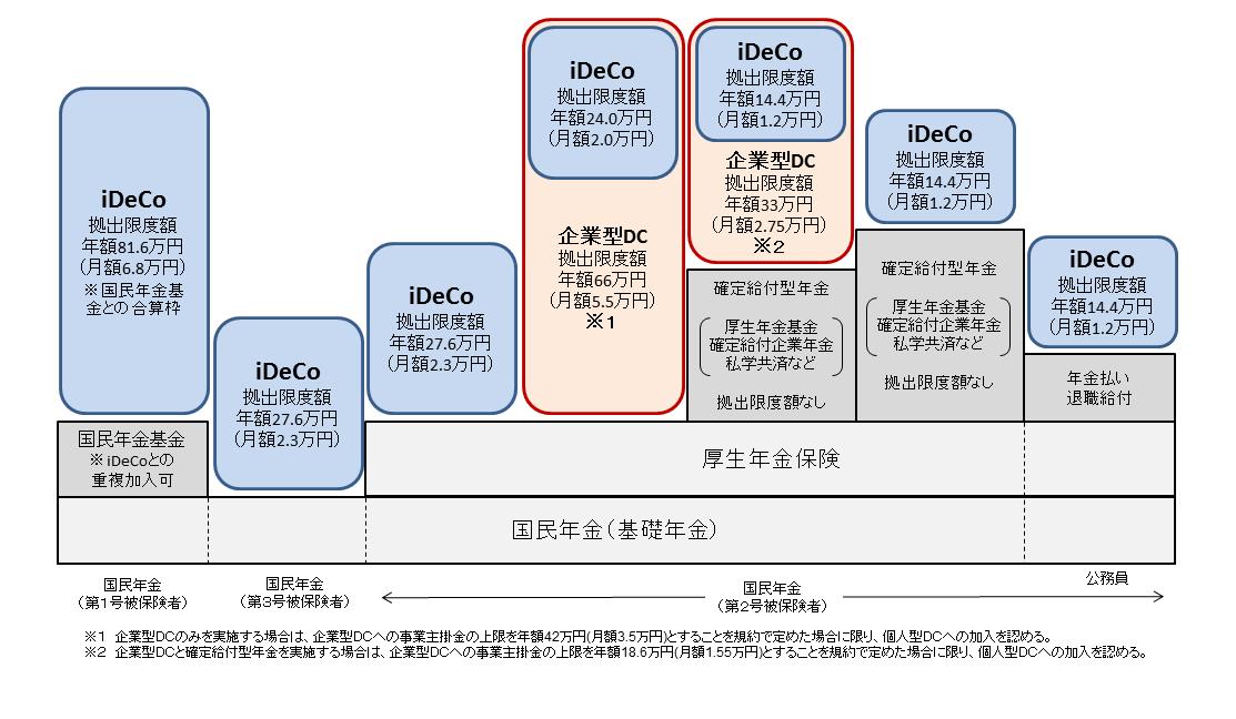 ideco関係図