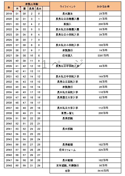 ライフイベント表