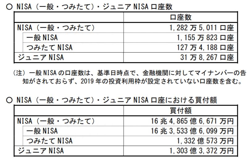 NISA利用数